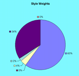 Style Analysis Pie Chart